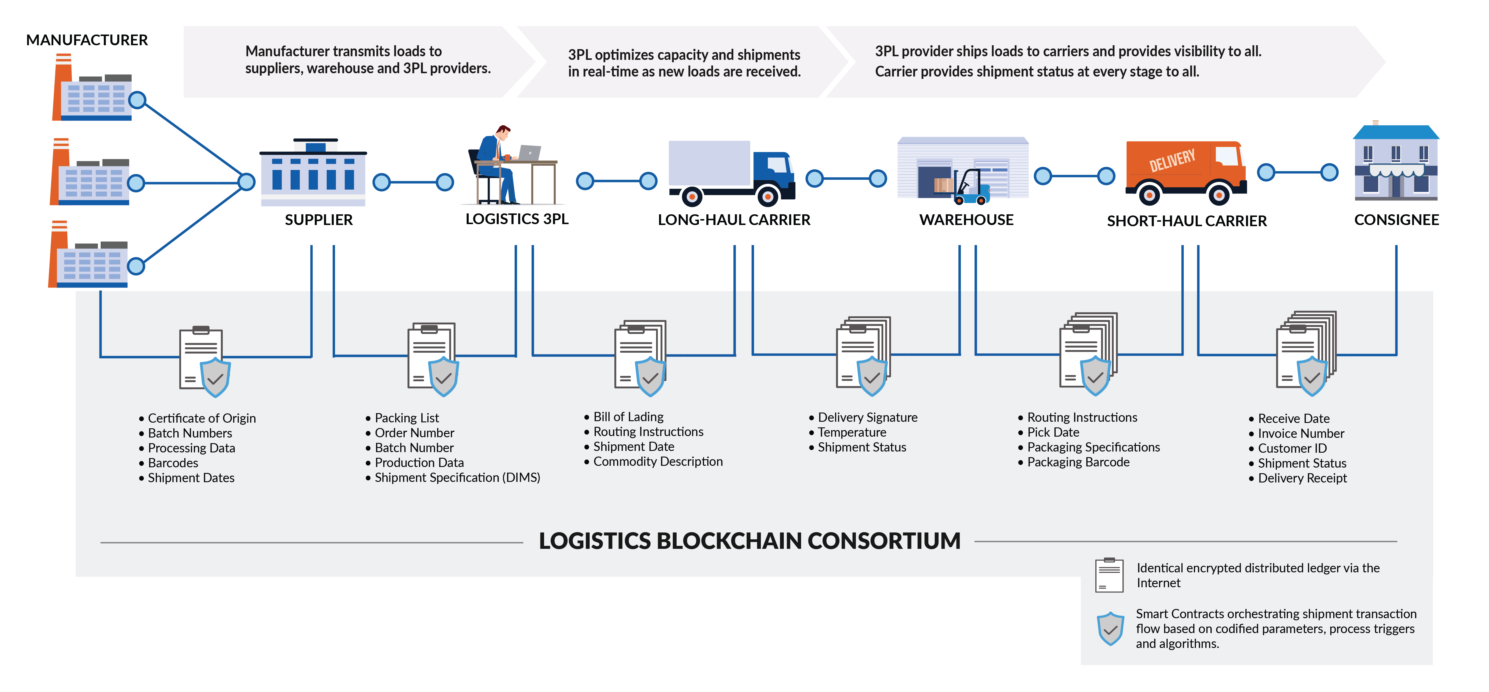 The Intersection Of Blockchain And Supply Chain